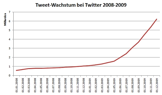 Auswertung der Twitter-Tweets 2008-2009